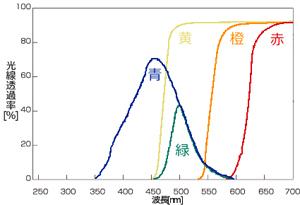 ホロライト用カラーフィルター 光線透過率
